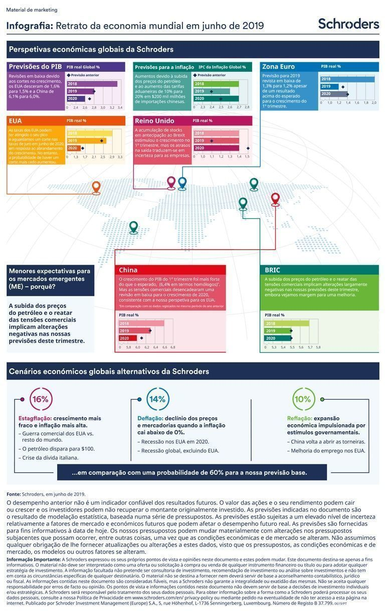 Schroders-Economic-Infographic-PTPT__2_