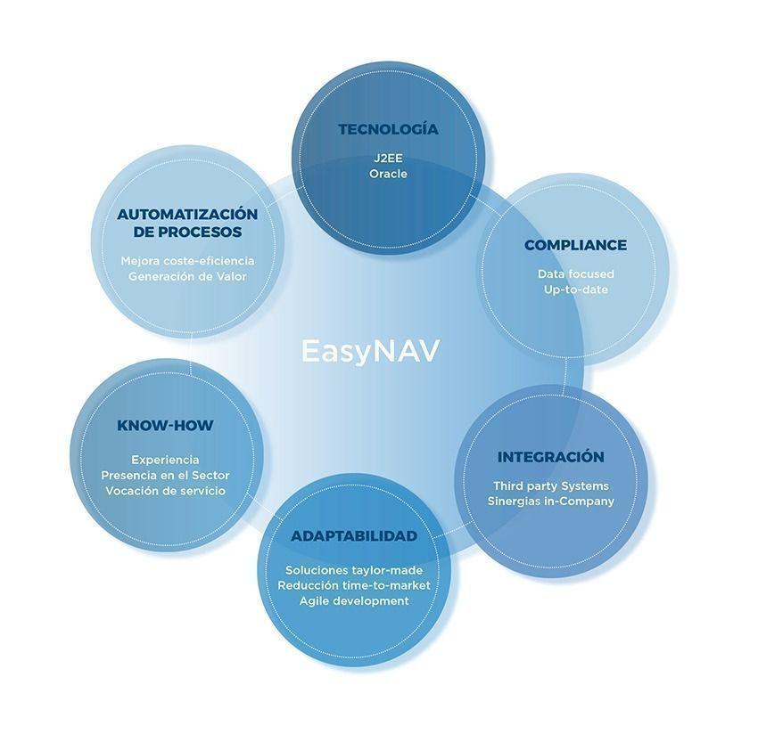 Infografia_Easy_NAV__1700