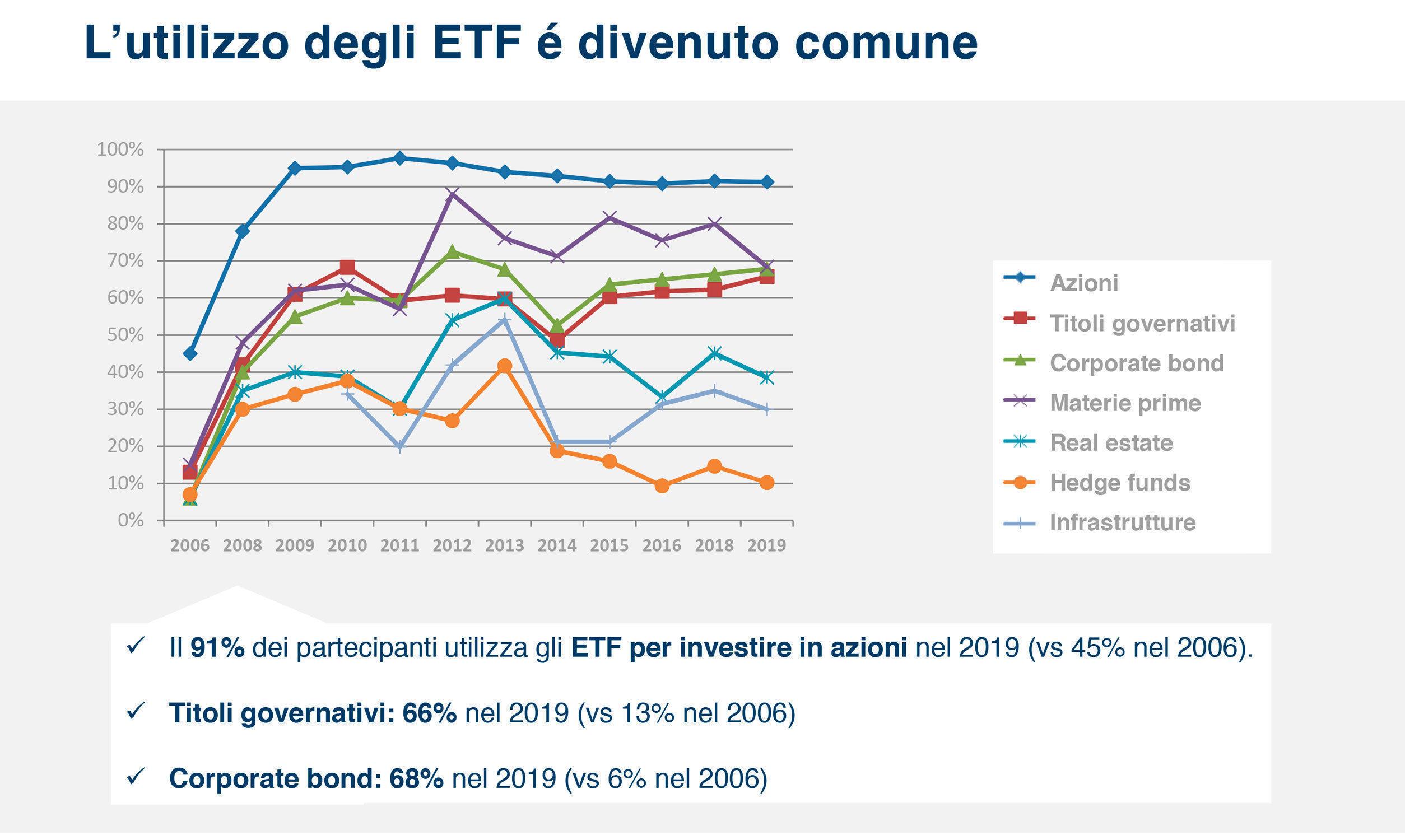 Amundi ETF 11