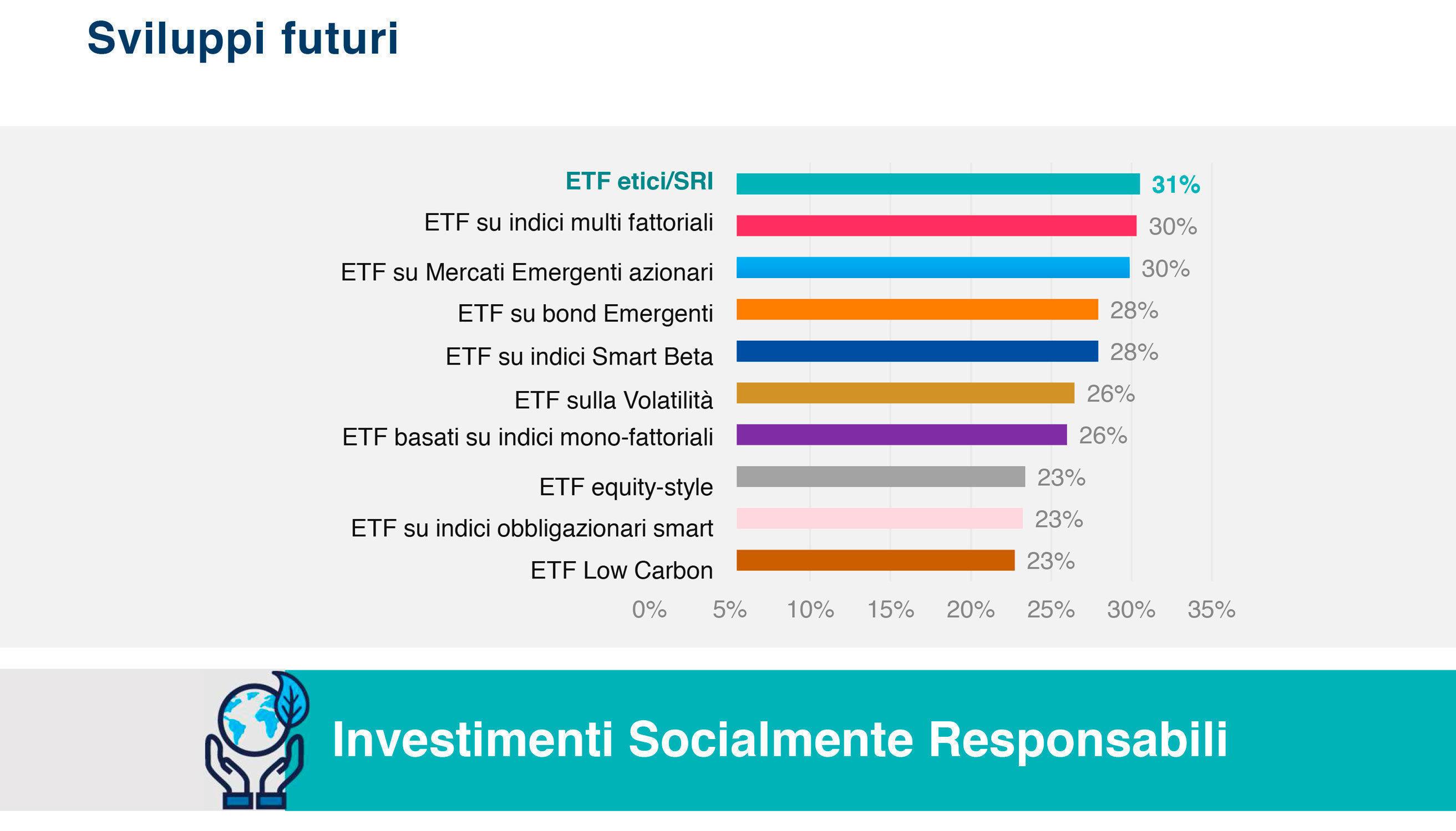 Amundi ETF 18