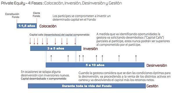 fases_private_equity