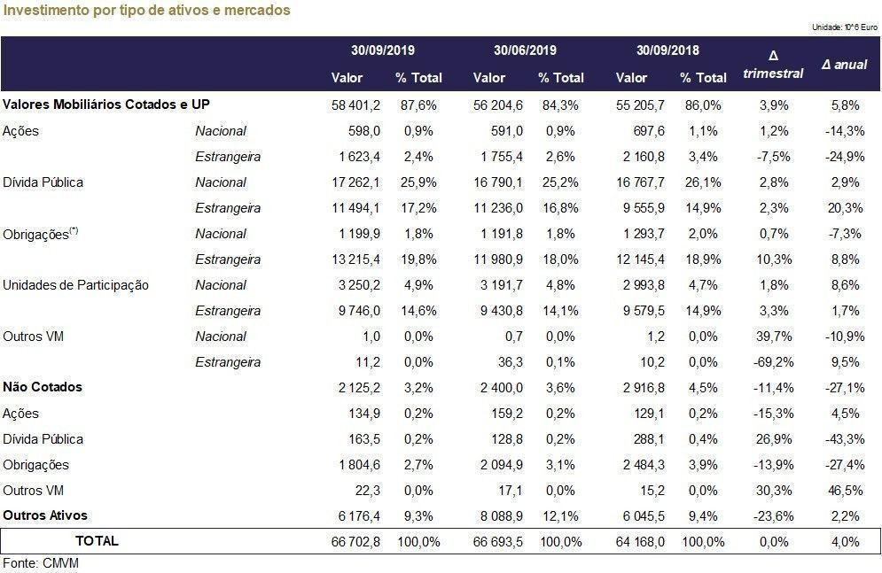 CMVM Indicadores trimestrais 3T 2019 Investimento por tipo de ativo