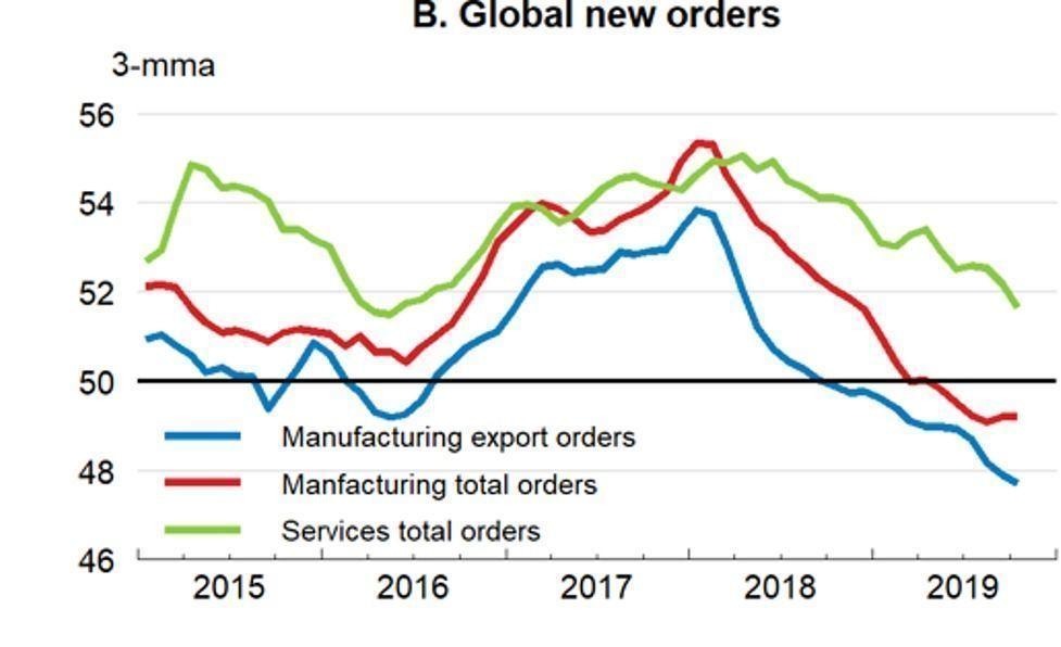 Global_Orders_OECD_November_2019