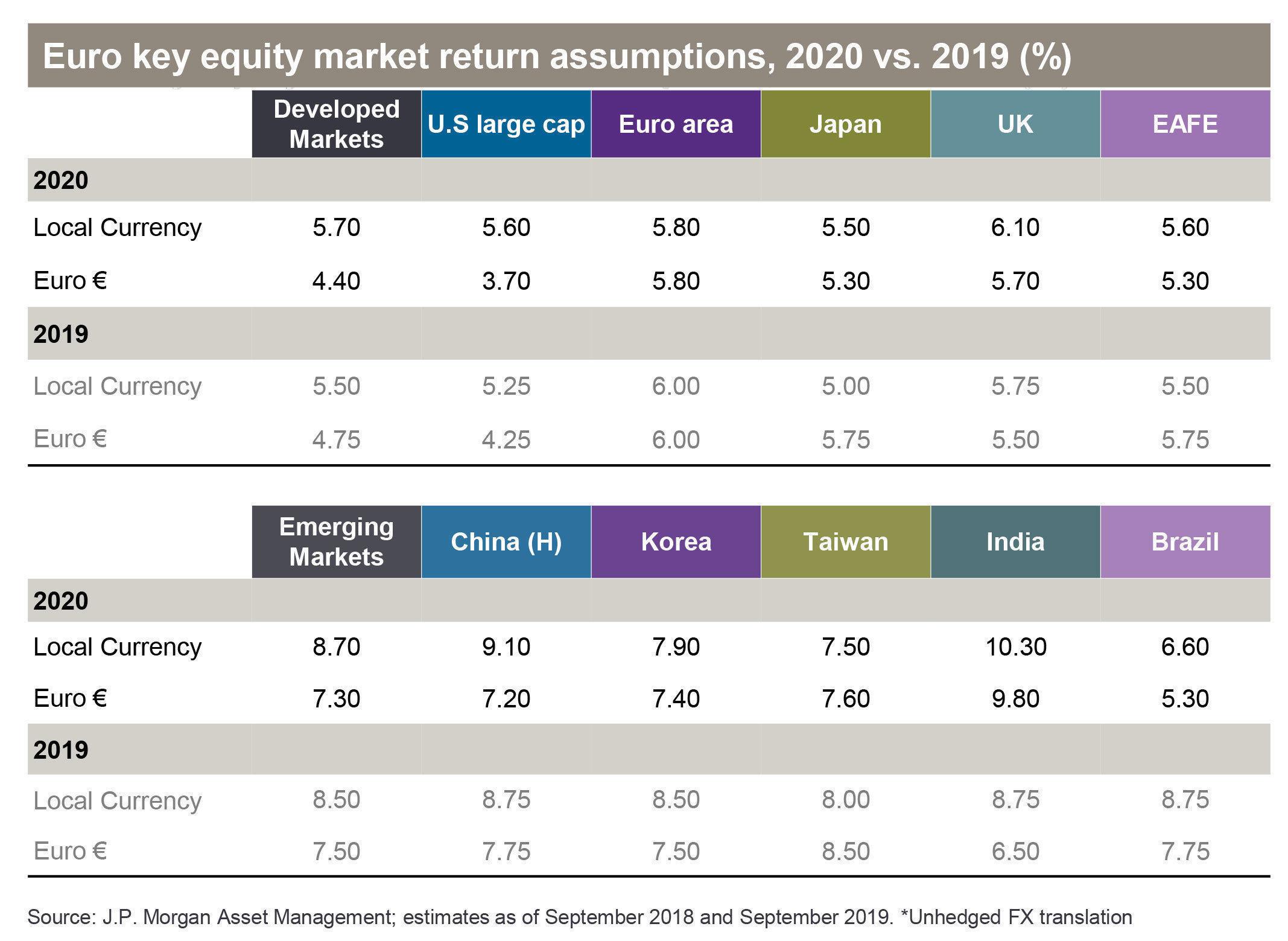 JPMAM Equity