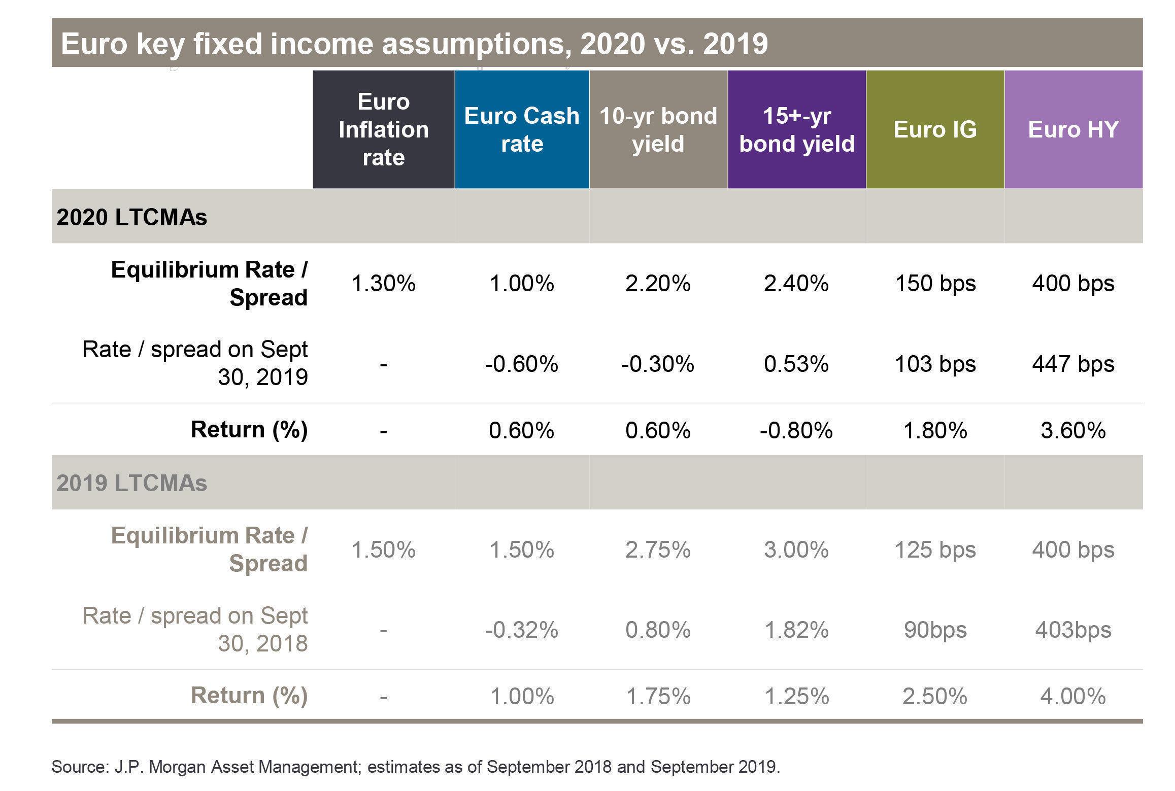 JPMAM Fixed Income