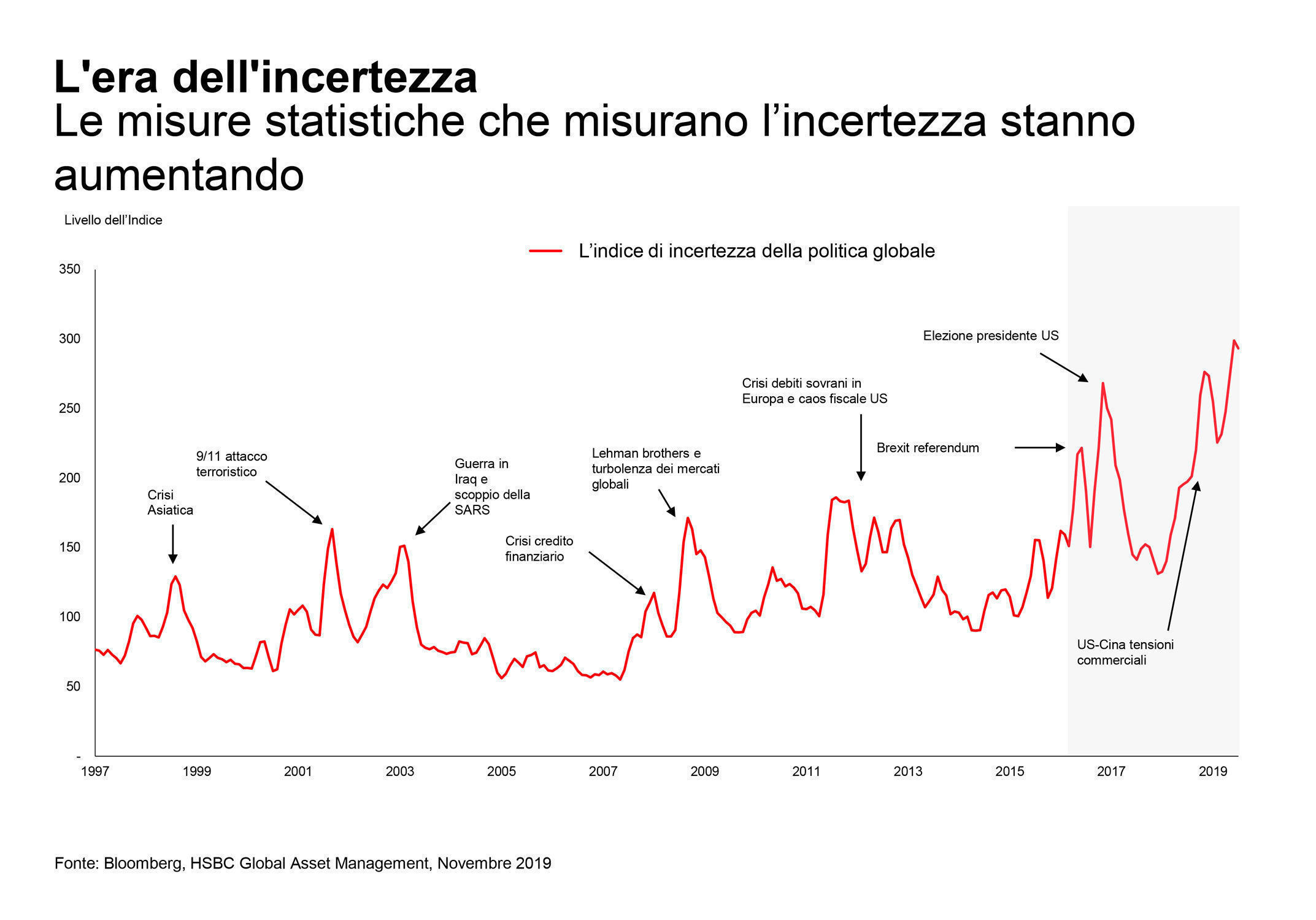 HSBC AM, Incertezza politica