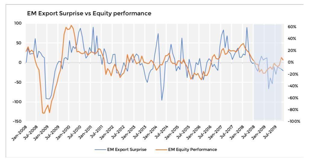 Moneyfarm, EM Export vs Equity