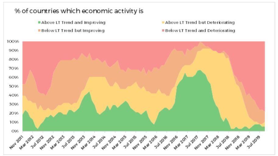 Moneyfarm, Economic Activity