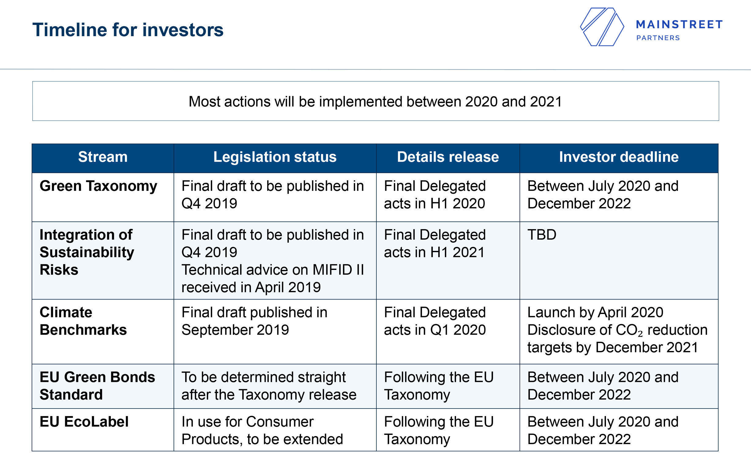 Timeline for Investors, MainStreet Partners