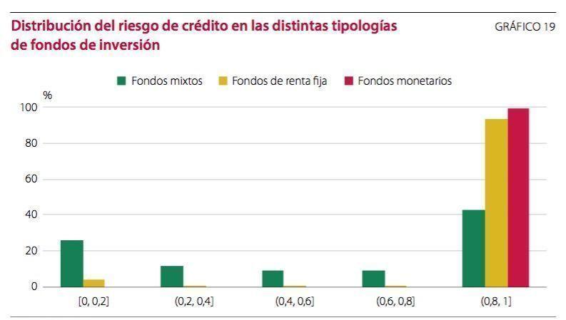 riesgo_de_credito_fondos