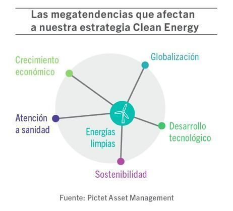 Pictet_megatendencias_graf