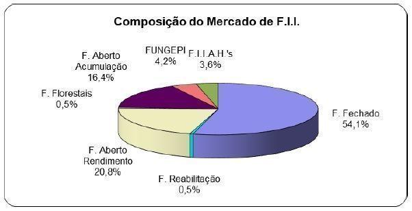 Composição do Mercado FII novembro