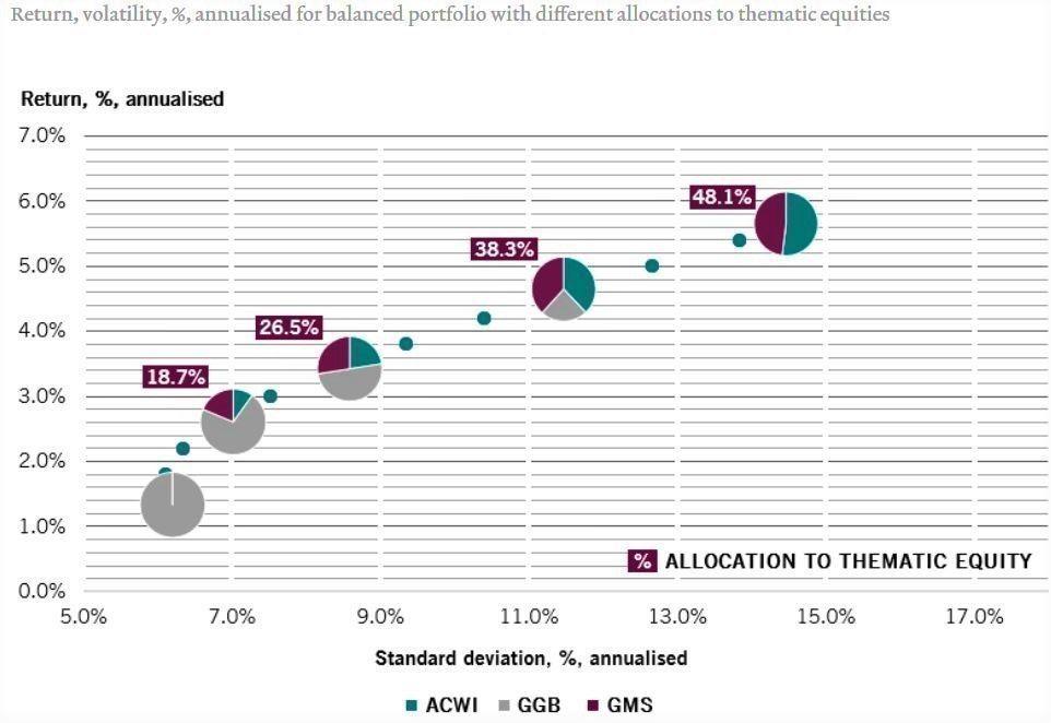 Rentabilidad_y_volatilidad_esperada_en_una_cartera_equlibrada_con_diferentes_pesos_en_acciones_tema_ticas