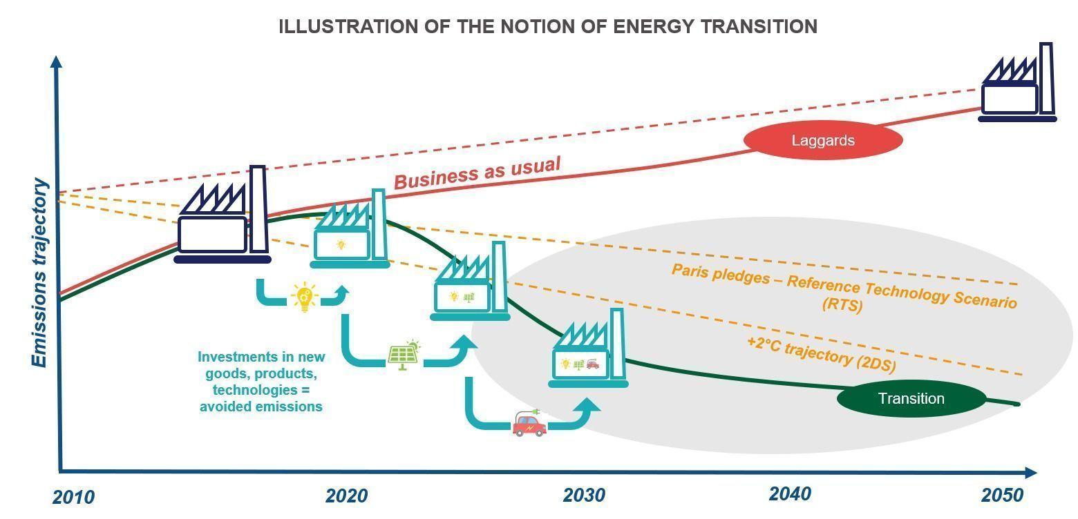 emissions_trajectory