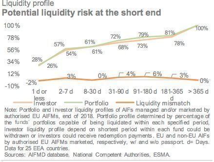 Liquidity Profile 1