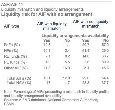 Liquidity Mismatch