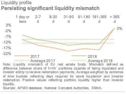 Liquidity Profile 2