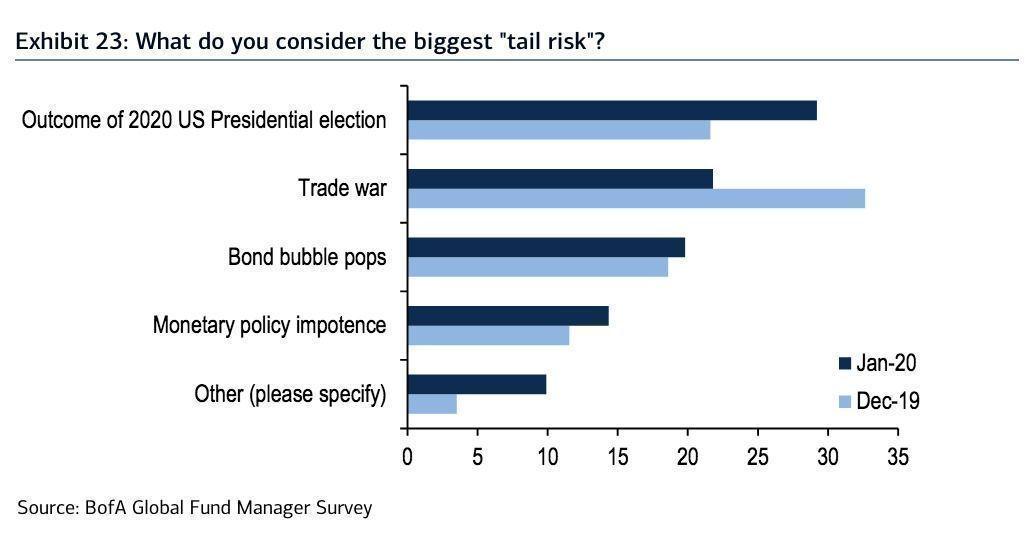 BofA Tail Risks