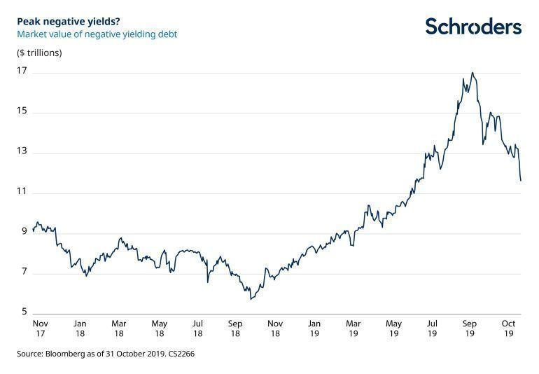 amount-of-negative-yield-bonds