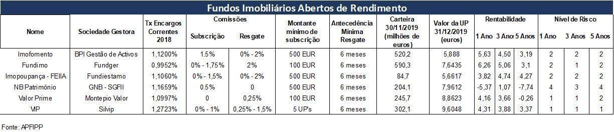 Fundos_Abertos_Rendimento