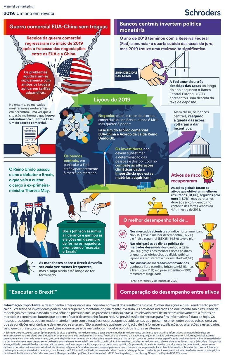 CS2329_Yearly_2019_Infographic_1pp_Global_non_discl_portr_loc-InDesign-IDML_v3-pt-PT_770px