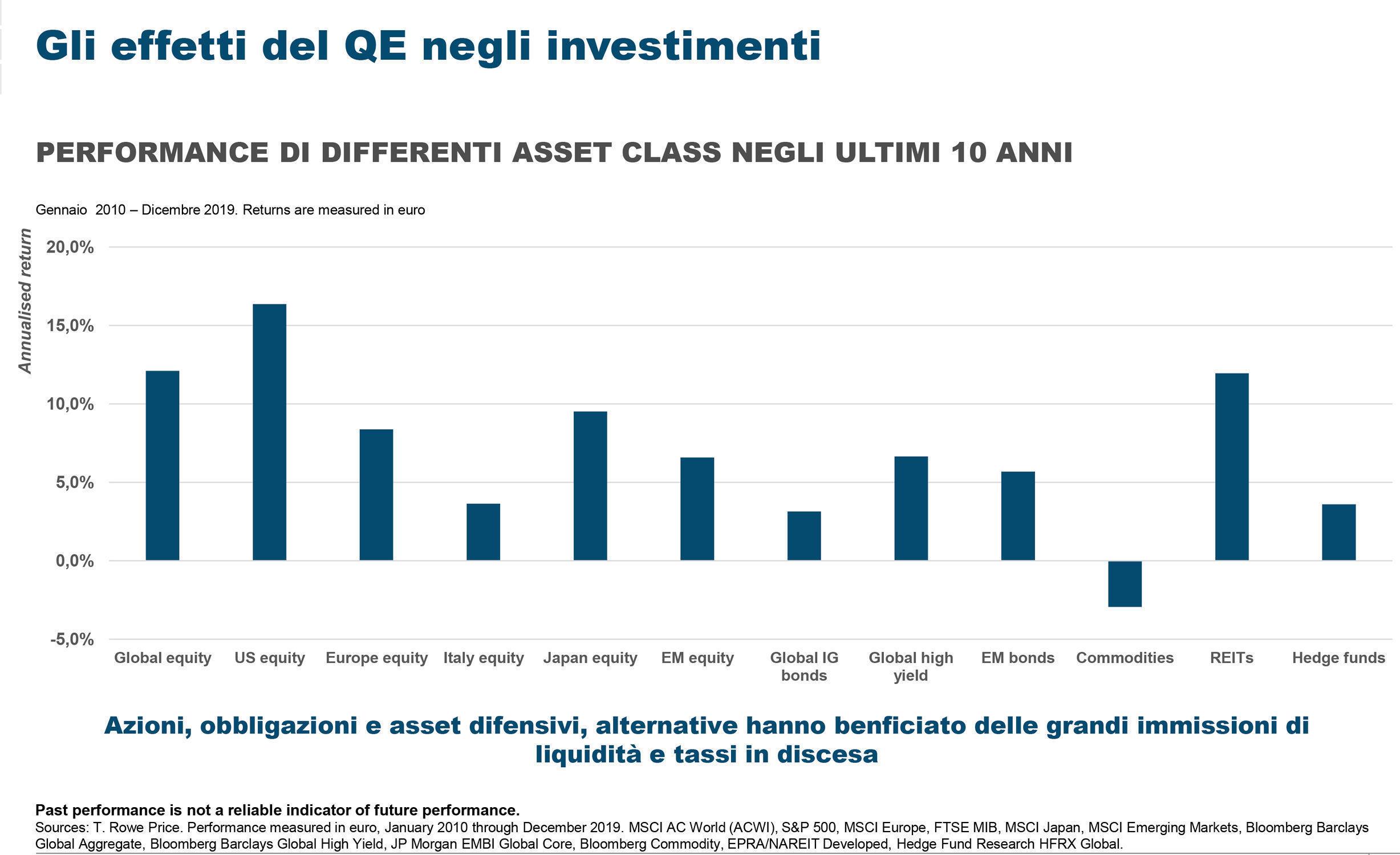 QE e investimenti