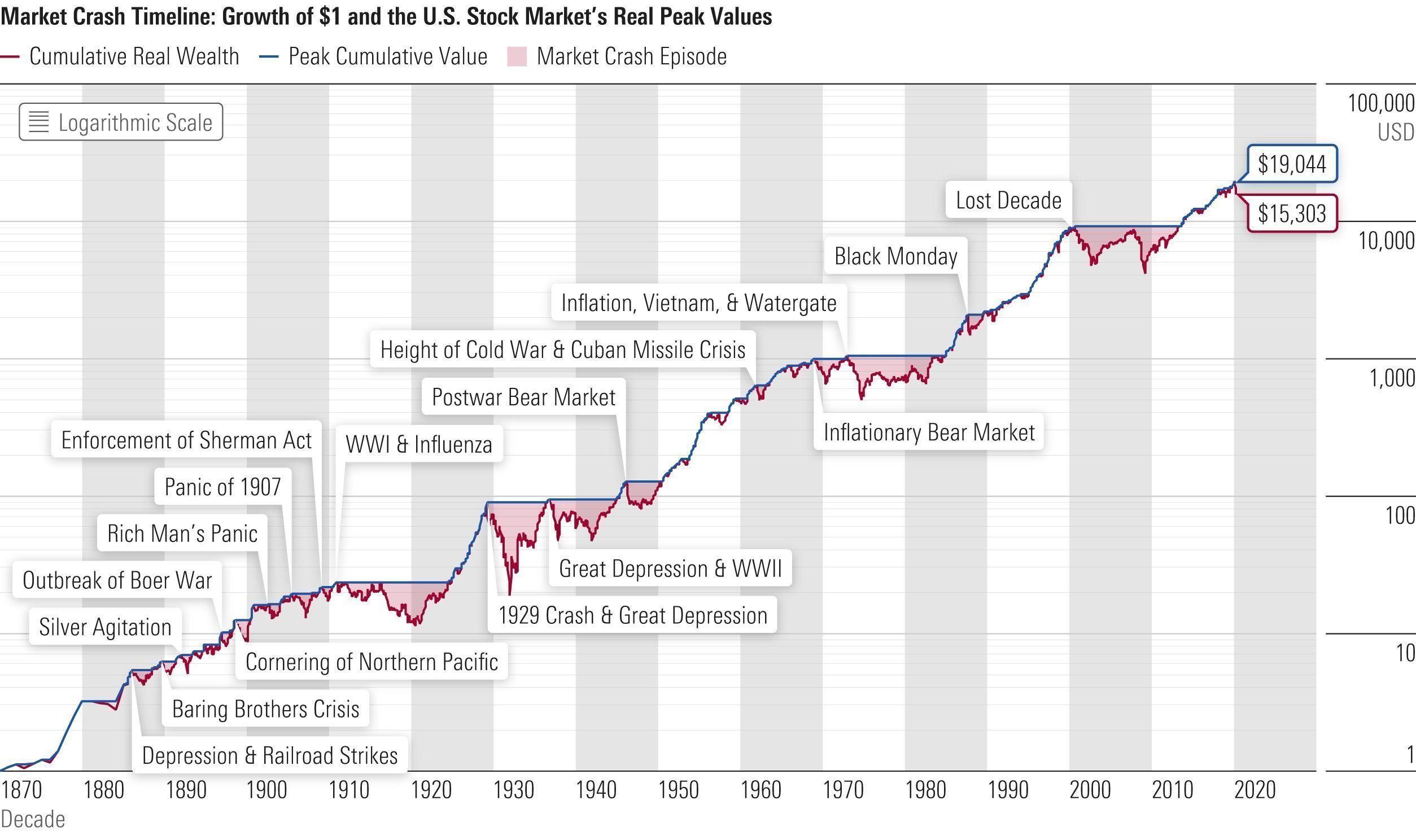 chart-growth-of-1-dollar-headline-157902cb7591f29069cf1be44bb767a3