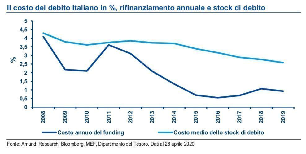 Costo_rifinanziamento