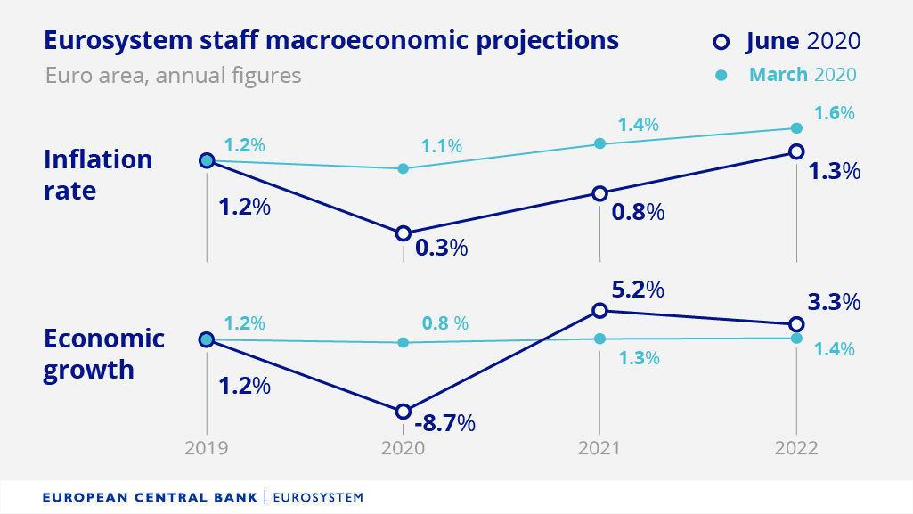 previsiones_BCE_junio_2020