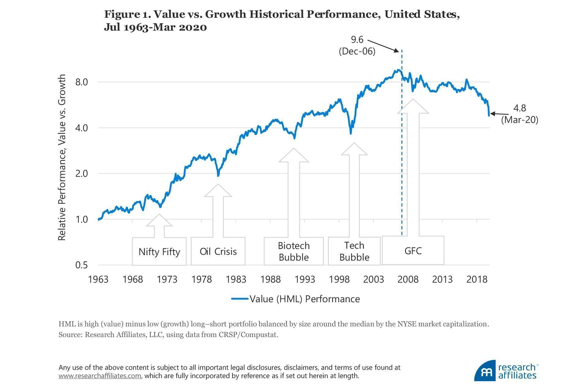value_vs_growth_historical_performance