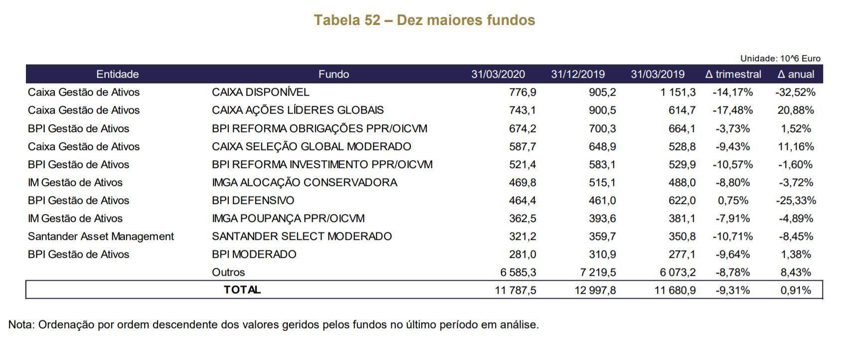 Maiores_Fundos