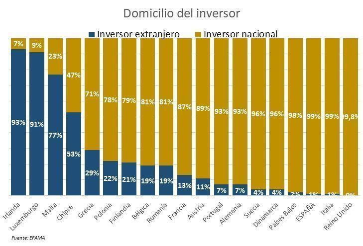 domicilio_inversor
