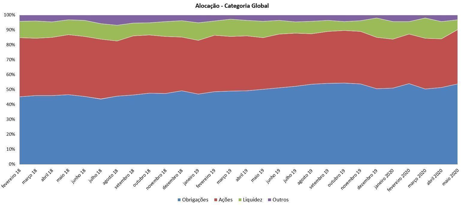 Aloca__o_global_-_moderados