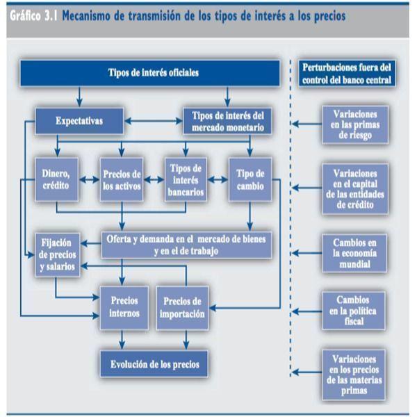 mecanismo_Tipos_de_intere_s