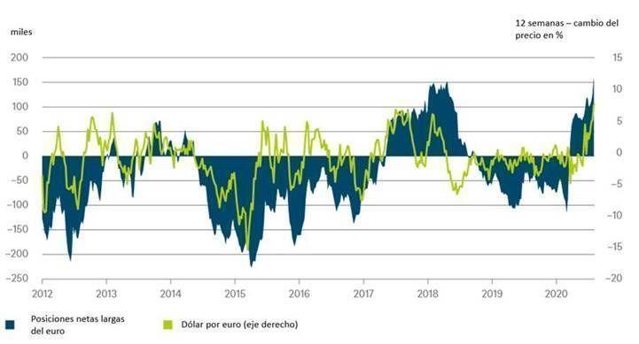 grafico_euro_dolar_dws