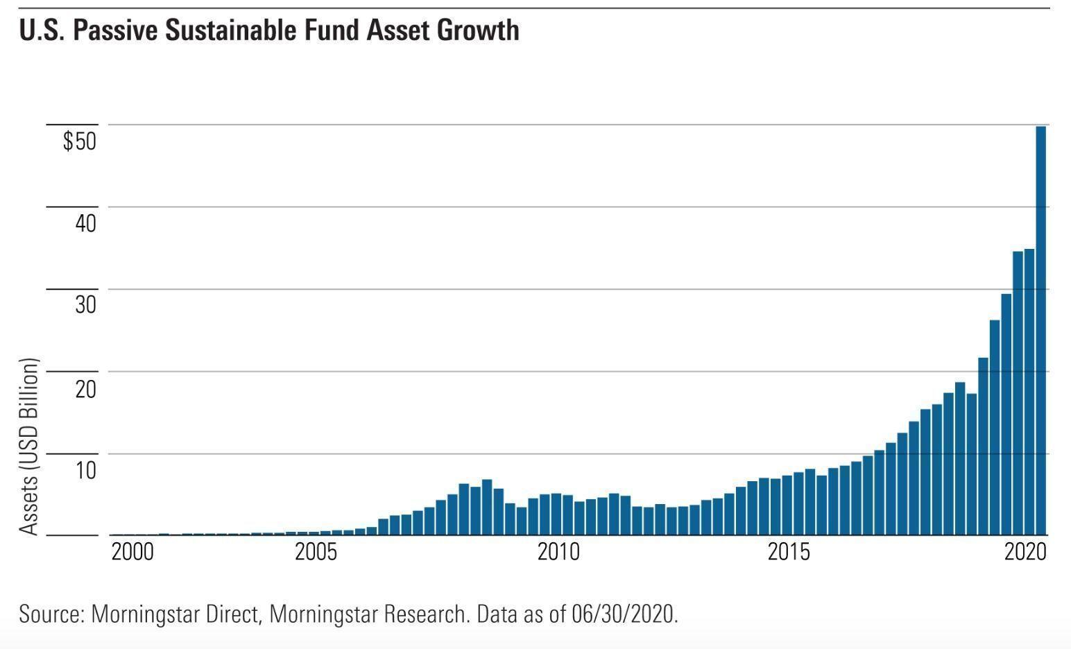 blue_green_funds_ETF_social_ISR_ESG