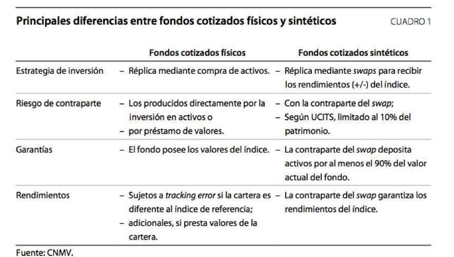 etf_fisico_vs_sintetico