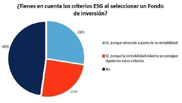 participes_ESG_inverco_BUENO