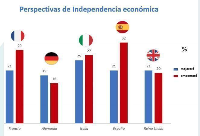 gra_fico_independencia_financiera_AXA_1