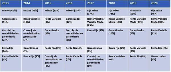 categorias_demandadas_inverco_2020
