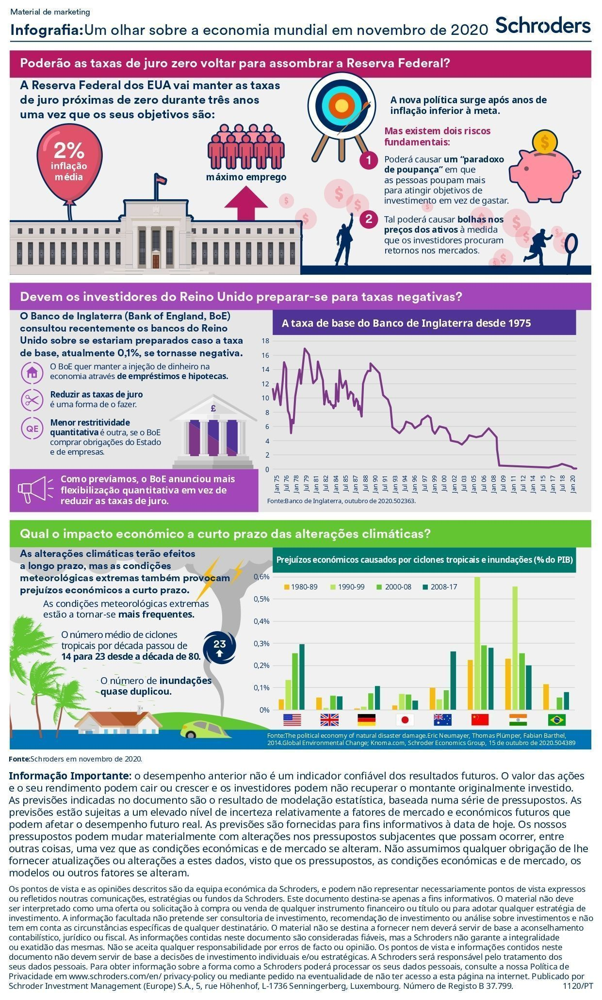 CS2915_Schroders_economic_Infographic_PT_November_2020__page-0001
