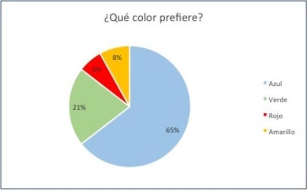 primer_grafico_colores_gestores