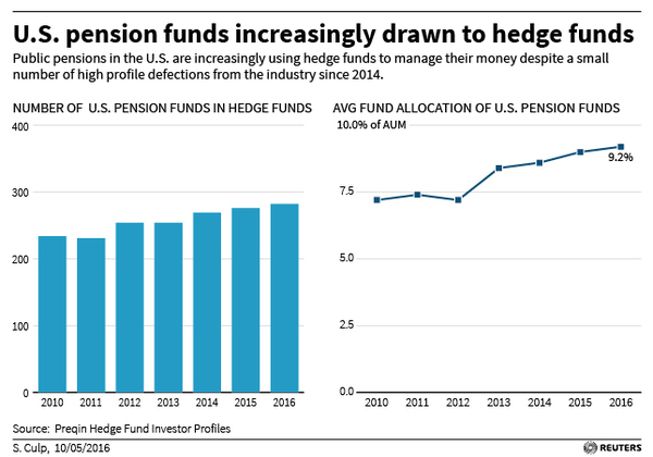 HEDGEFUNDS-PENSIONS