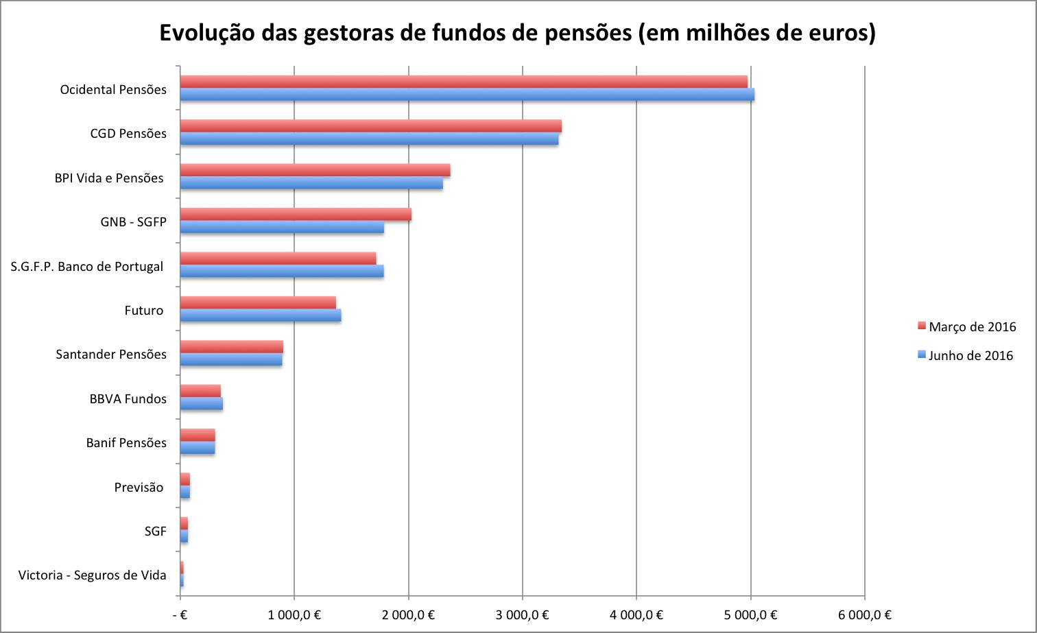 Grafico_pensoes