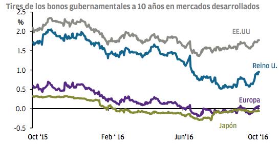 Tires bonos desarrollados