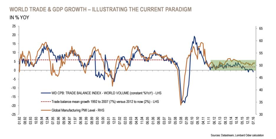 balança comercial mundo