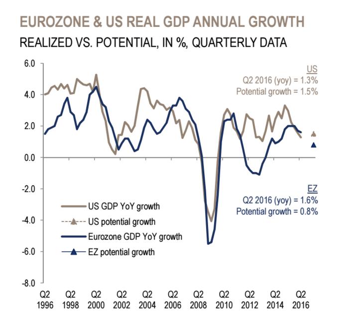 grafico crescimento EUA europa