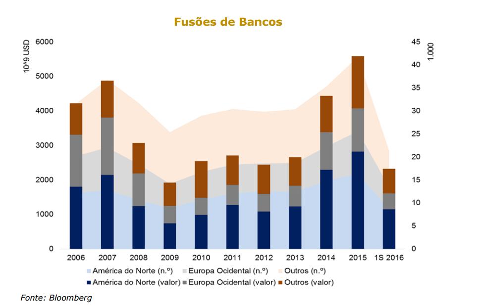 fusões bancos