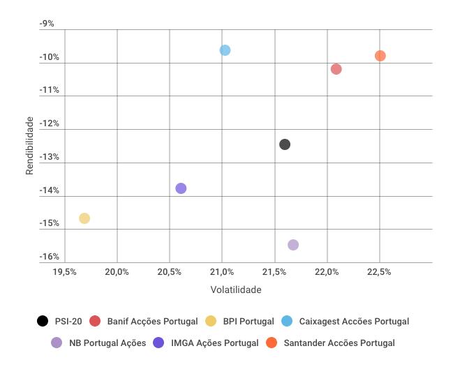 Rendibilidade e Risco Fundos Portugal 2016