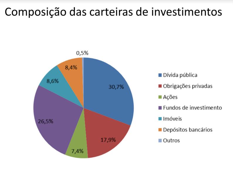 composição pensões